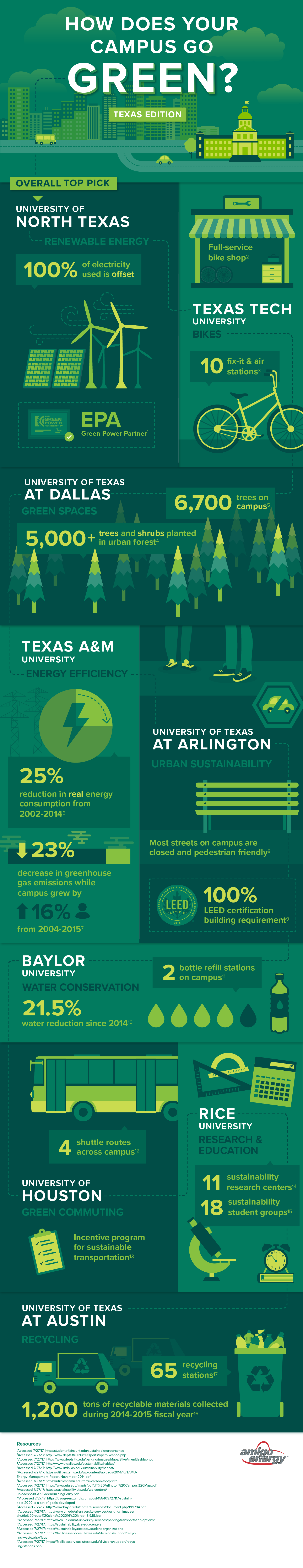 Most Sustainable College Campuses in Texas