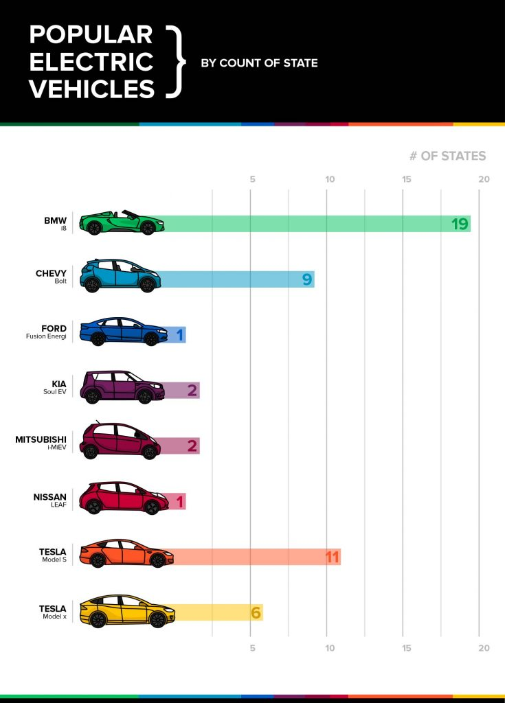 most popular electric vehicles