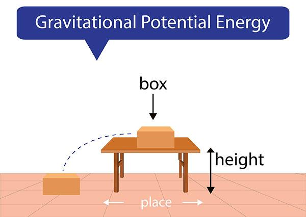 Gravitational Potential Energy illustration