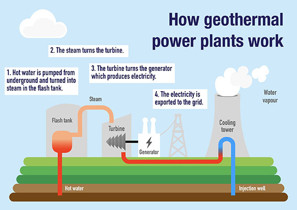 Geothermal Power Plant | Illustration How it Works